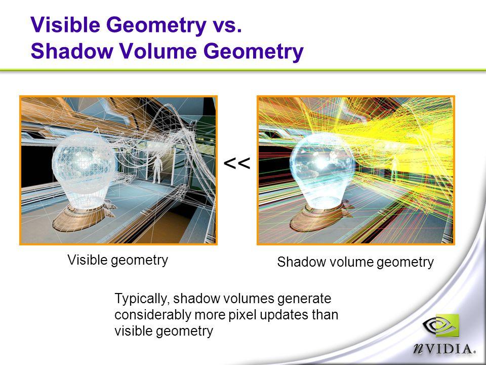 Visible Geometry vs. Shadow Volume Geometry << Visible geometry Shadow volume geometry Typically, shadow volumes generate considerably more pixel upda