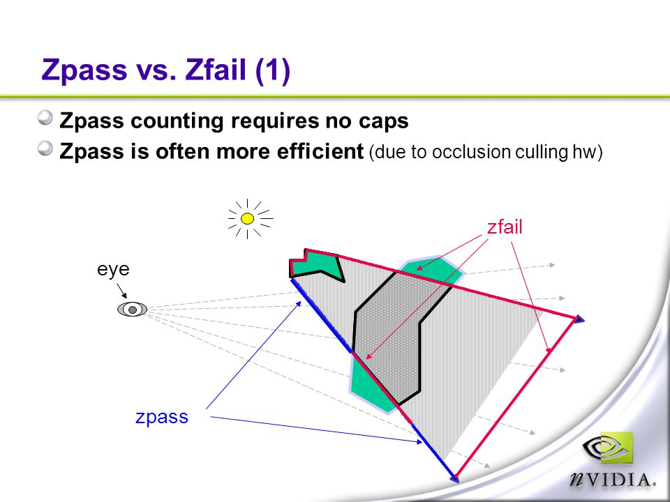 Zpass vs. Zfail (1) Zpass counting requires no caps Zpass is often more efficient (due to occlusion culling hw) eye zpass zfail
