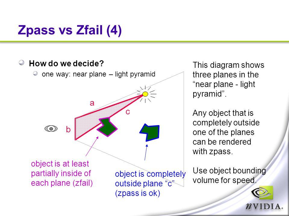 "Zpass vs Zfail (4) How do we decide? one way: near plane – light pyramid This diagram shows three planes in the ""near plane - light pyramid"". Any obje"