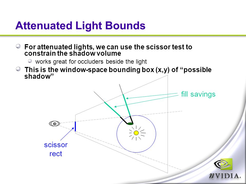 Attenuated Light Bounds For attenuated lights, we can use the scissor test to constrain the shadow volume works great for occluders beside the light T