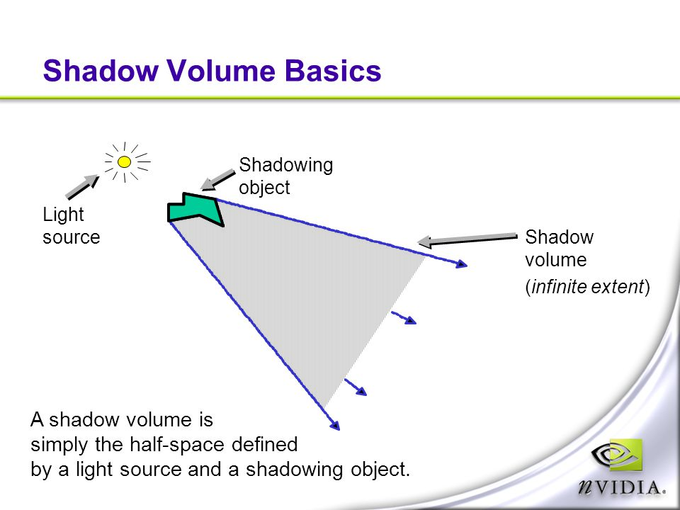 Shadow Volume Basics Shadowing object Light source Shadow volume (infinite extent) A shadow volume is simply the half-space defined by a light source