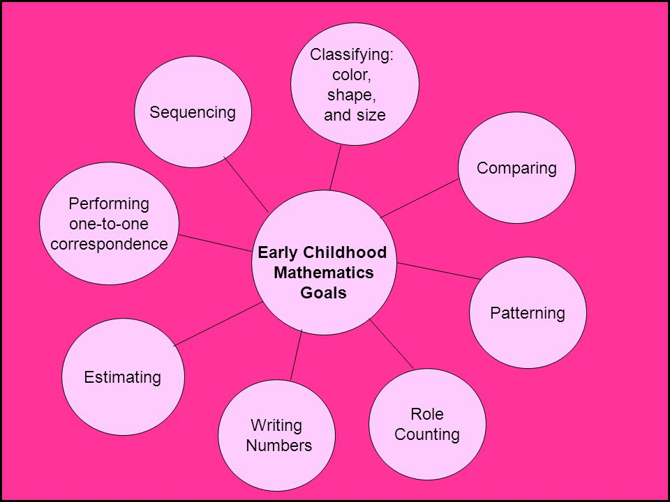 Early Childhood Mathematics Goals Comparing Patterning Role Counting Writing Numbers Performing one-to-one correspondence Sequencing Classifying: colo