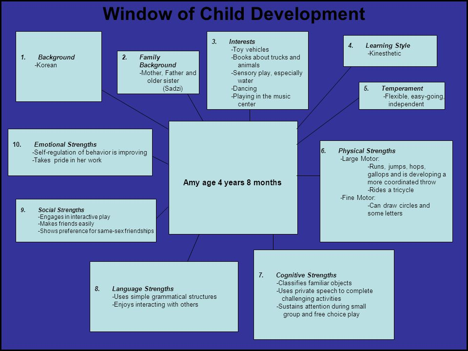 Window of Child Development 9.Social Strengths -Engages in interactive play -Makes friends easily -Shows preference for same-sex friendships 8.Languag