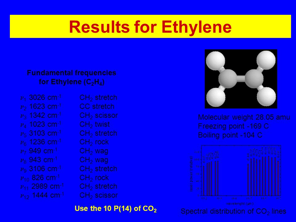 Results for Ethylene 1 3026 cm -1 CH 2 stretch 2 1623 cm -1 CC stretch 3 1342 cm -1 CH 2 scissor 4 1023 cm -1 CH 2 twist 5 3103 cm -1 CH 2 stretch 6 1236 cm -1 CH 2 rock 7 949 cm -1 CH 2 wag 8 943 cm -1 CH 2 wag 9 3106 cm -1 CH 2 stretch 10 826 cm -1 CH 2 rock 11 2989 cm -1 CH 2 stretch 12 1444 cm -1 CH 2 scissor Fundamental frequencies for Ethylene (C 2 H 4 ) Molecular weight 28.05 amu Freezing point -169 C Boiling point -104 C Spectral distributon of CO 2 laser Spectral distribution of CO 2 lines Use the 10 P(14) of CO 2