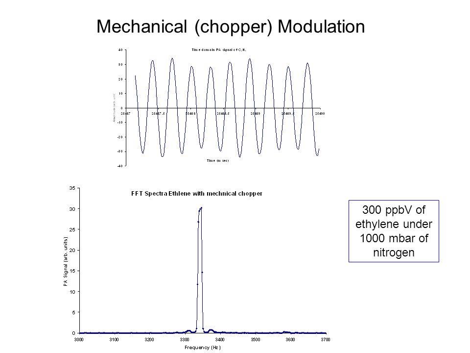300 ppbV of ethylene under 1000 mbar of nitrogen Mechanical (chopper) Modulation