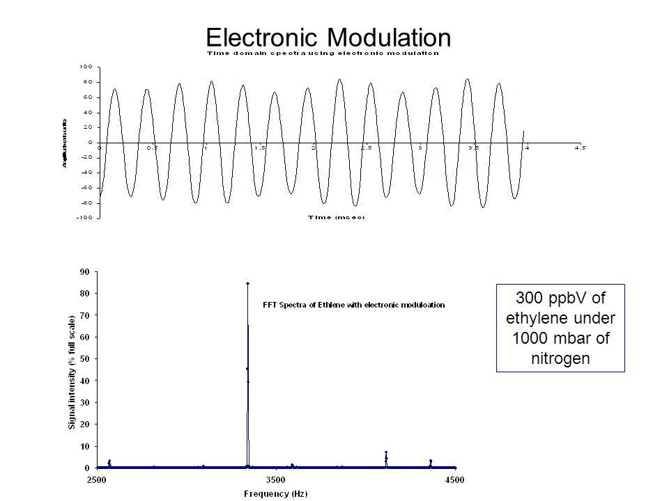 Electronic Modulation 300 ppbV of ethylene under 1000 mbar of nitrogen