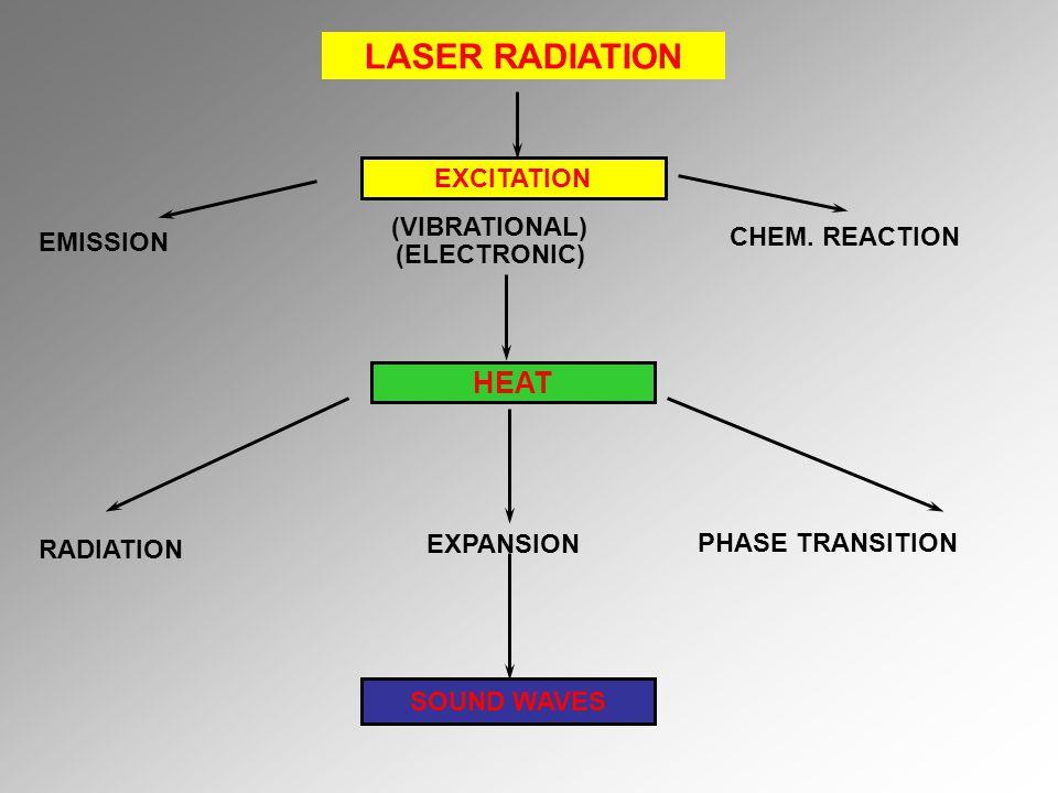LASER RADIATION EXCITATION HEAT (VIBRATIONAL) (ELECTRONIC) EMISSION CHEM. REACTION RADIATION EXPANSION PHASE TRANSITION SOUND WAVES
