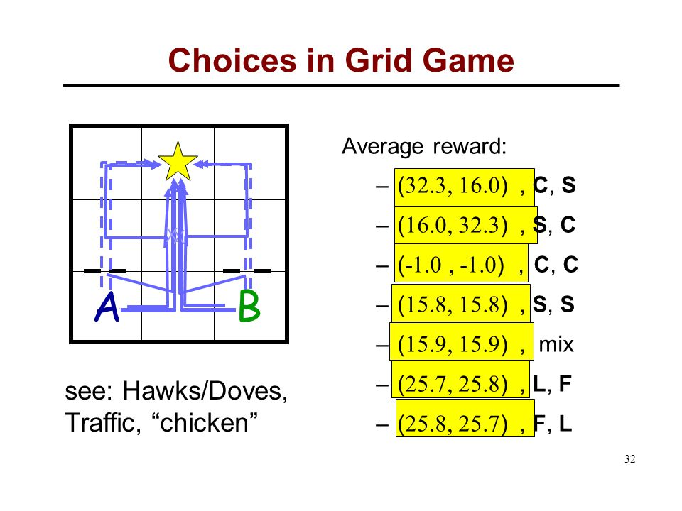 32 AB X X Choices in Grid Game Average reward: –( 32.3, 16.0 ), C, S –( 16.0, 32.3 ), S, C –( -1.0, -1.0 ), C, C –( 15.8, 15.8 ), S, S –( 15.9, 15.9 ), mix –( 25.7, 25.8 ), L, F –( 25.8, 25.7 ), F, L see: Hawks/Doves, Traffic, chicken