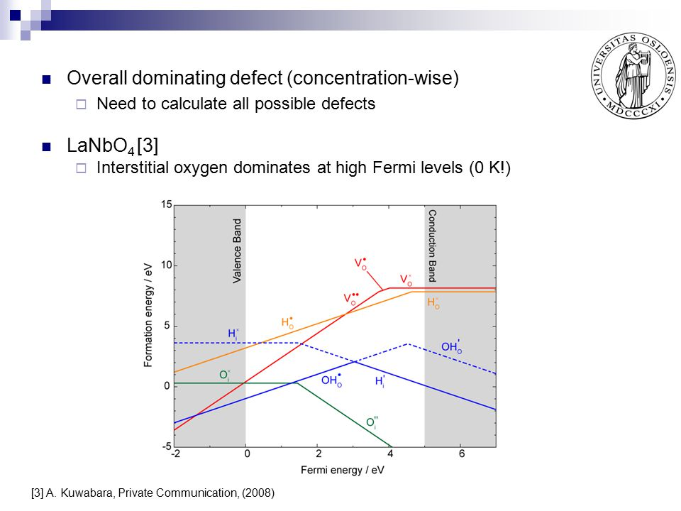 Overall dominating defect (concentration-wise)  Need to calculate all possible defects LaNbO 4 [3]  Interstitial oxygen dominates at high Fermi leve
