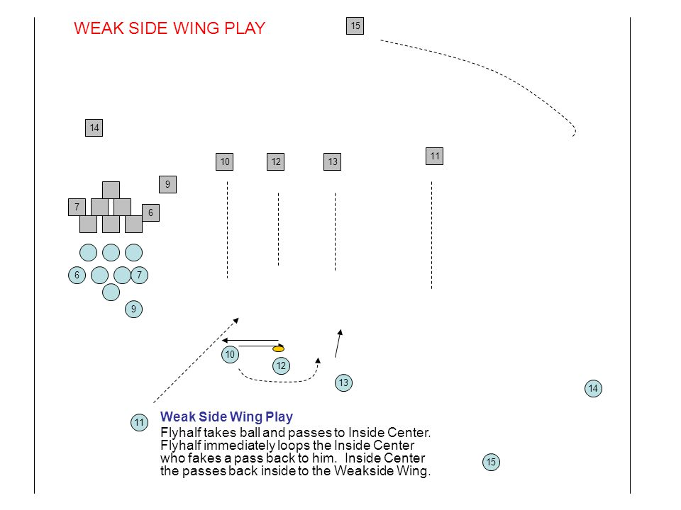 9 10 11 12 13 14 15 76 9 10 11 1213 14 15 6 7 Weak Side Wing Play Flyhalf takes ball and passes to Inside Center. Flyhalf immediately loops the Inside