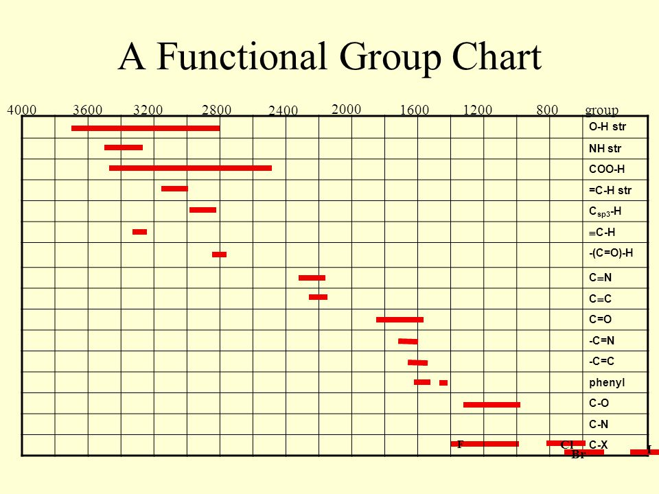 A Functional Group Chart O-H str NH str COO-H =C-H str C sp3 -H  C-H -(C=O)-H CNCN CCCC C=O -C=N -C=C phenyl C-O C-N F C-X 4000360032002800 2400 2000 1600 1200 800group I Br Cl