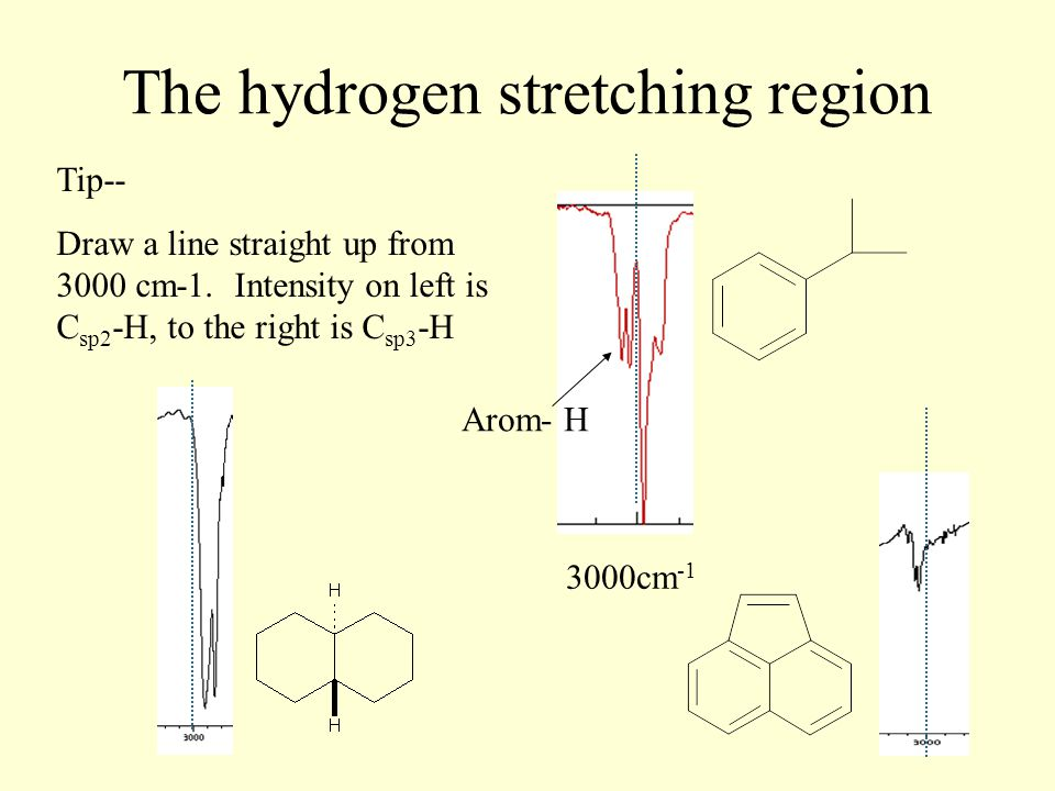 The hydrogen stretching region 3000cm -1 Tip-- Draw a line straight up from 3000 cm-1.