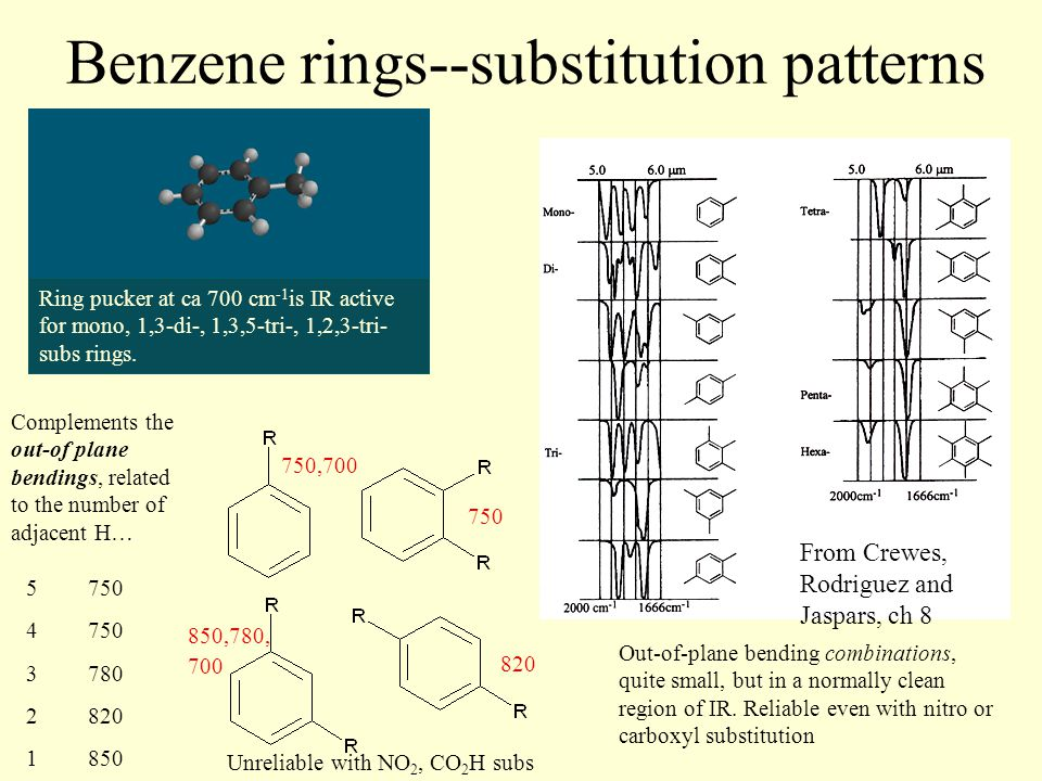 Benzene rings--substitution patterns From Crewes, Rodriguez and Jaspars, ch 8 Out-of-plane bending combinations, quite small, but in a normally clean region of IR.