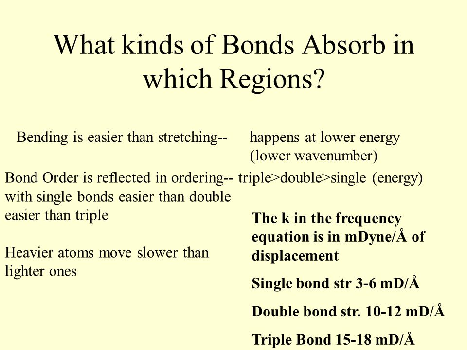 What kinds of Bonds Absorb in which Regions.