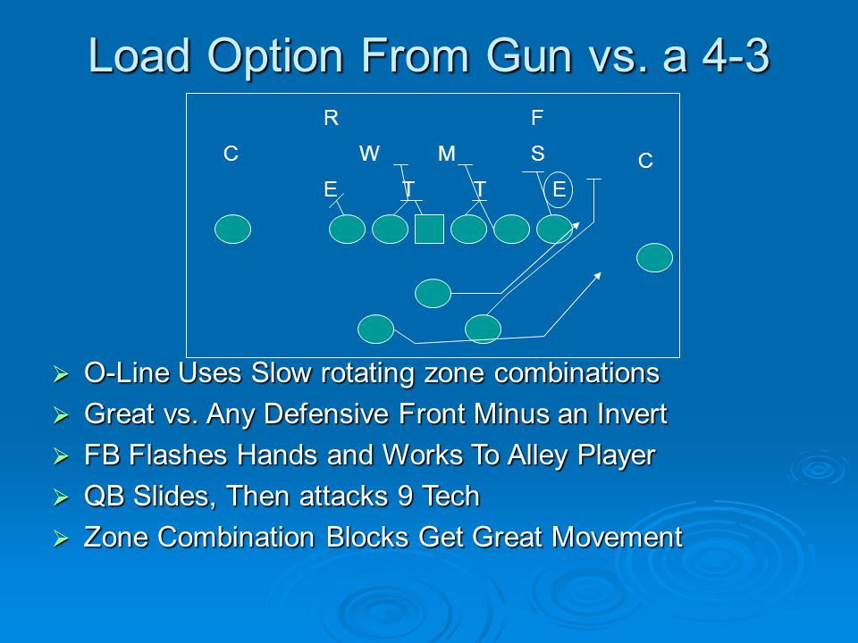 Load Option From Gun vs. a 4-3  O-Line Uses Slow rotating zone combinations  Great vs. Any Defensive Front Minus an Invert  FB Flashes Hands and Wo