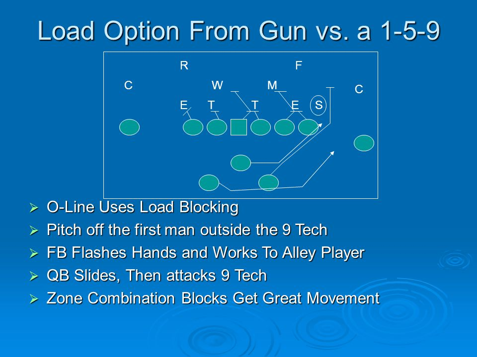 Load Option From Gun vs. a 1-5-9  O-Line Uses Load Blocking  Pitch off the first man outside the 9 Tech  FB Flashes Hands and Works To Alley Player