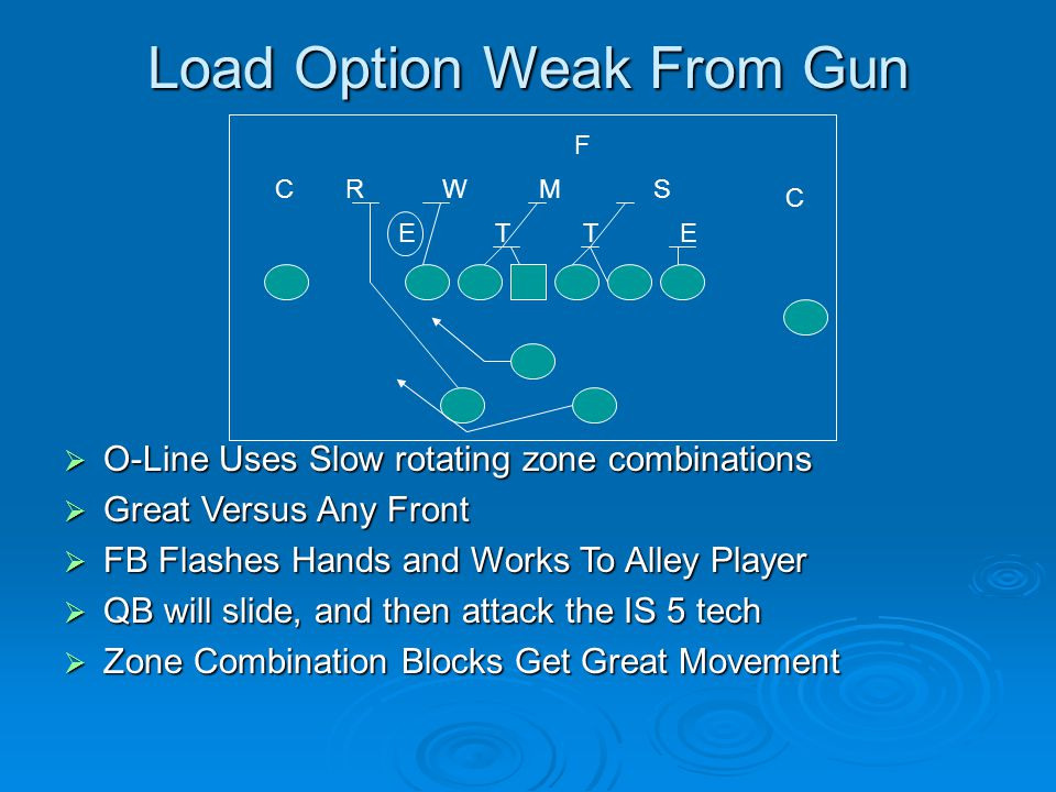 Load Option Weak From Gun  O-Line Uses Slow rotating zone combinations  Great Versus Any Front  FB Flashes Hands and Works To Alley Player  QB wil