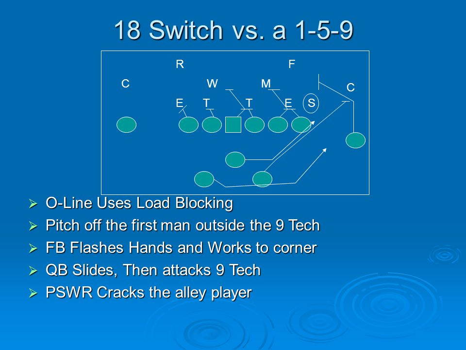 18 Switch vs. a 1-5-9  O-Line Uses Load Blocking  Pitch off the first man outside the 9 Tech  FB Flashes Hands and Works to corner  QB Slides, The