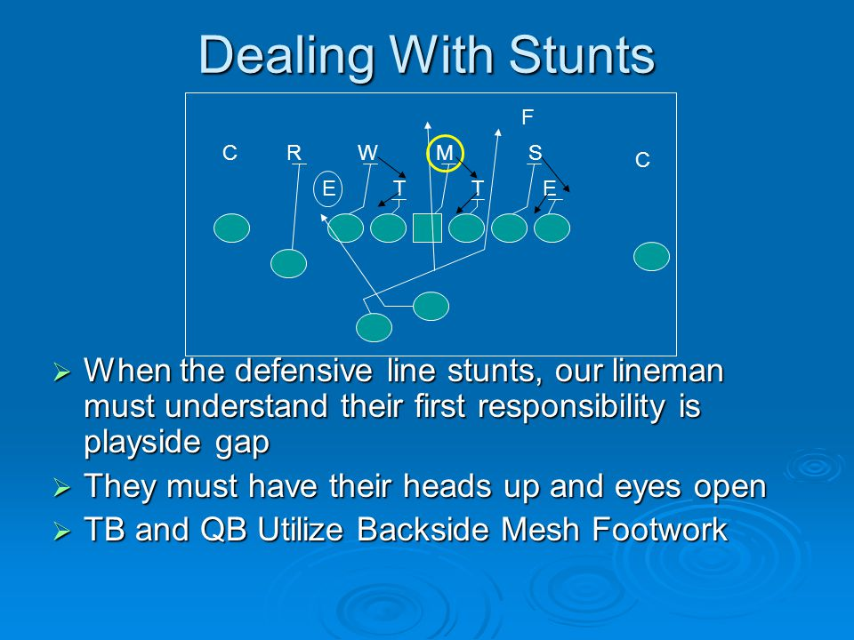 Dealing With Stunts  When the defensive line stunts, our lineman must understand their first responsibility is playside gap  They must have their he
