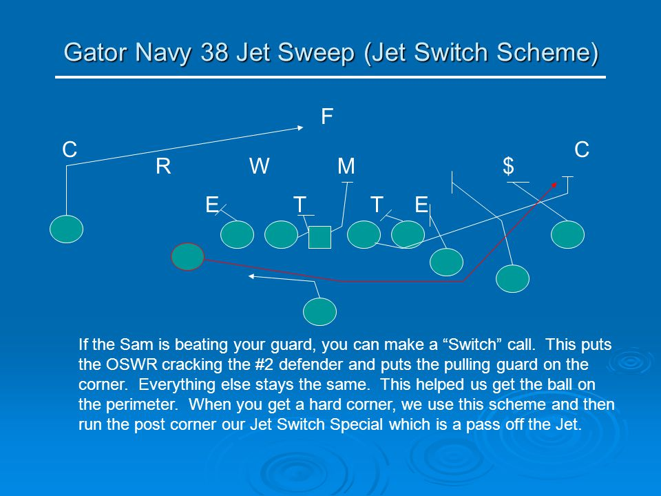 "Gator Navy 38 Jet Sweep (Jet Switch Scheme) TE RMW T C E C $ F If the Sam is beating your guard, you can make a ""Switch"" call. This puts the OSWR crac"
