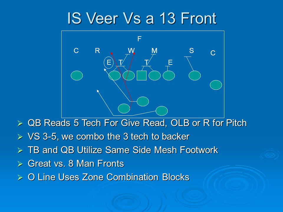 IS Veer Vs a 13 Front  QB Reads 5 Tech For Give Read, OLB or R for Pitch  VS 3-5, we combo the 3 tech to backer  TB and QB Utilize Same Side Mesh F
