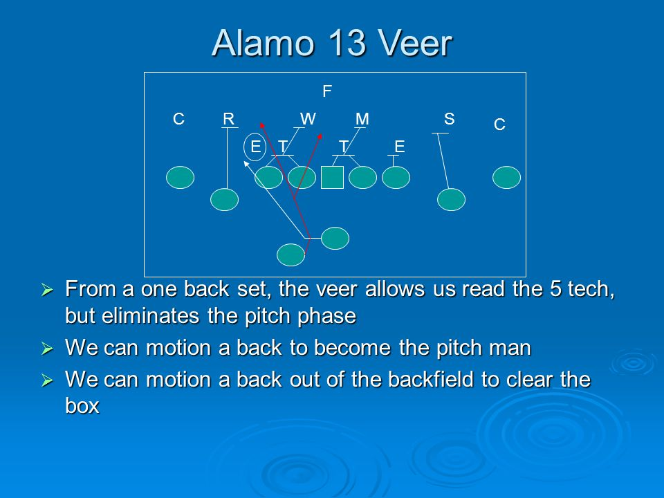 Alamo 13 Veer  From a one back set, the veer allows us read the 5 tech, but eliminates the pitch phase  We can motion a back to become the pitch man