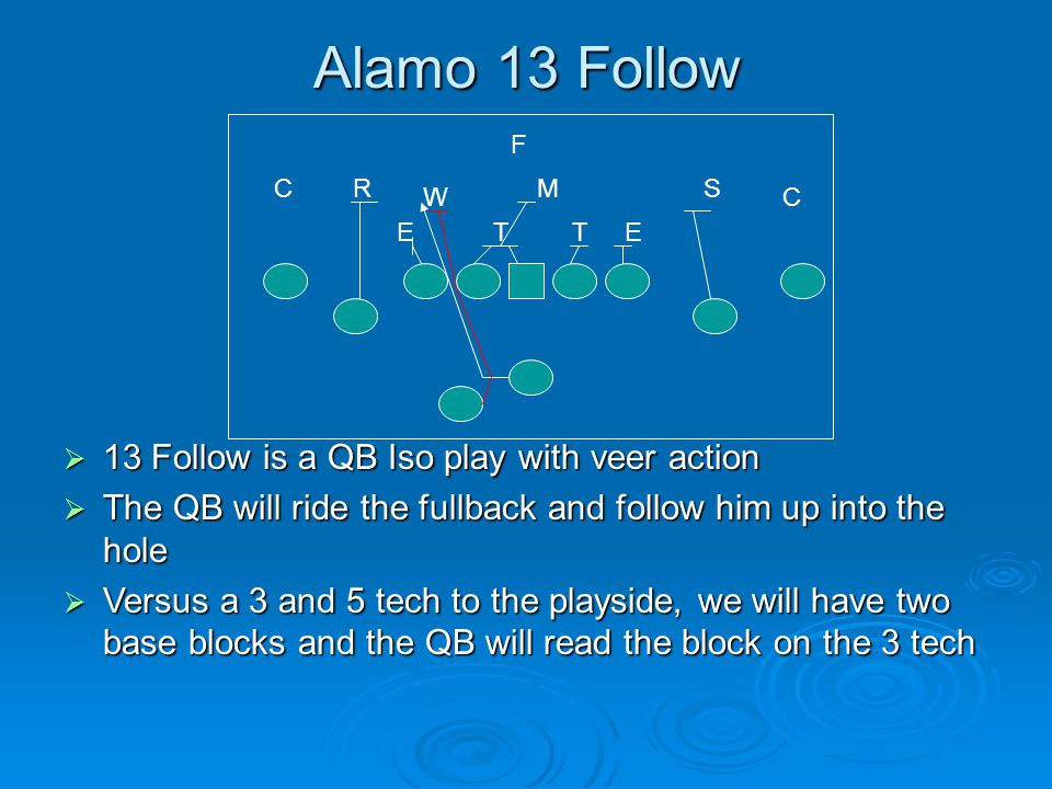 Alamo 13 Follow  13 Follow is a QB Iso play with veer action  The QB will ride the fullback and follow him up into the hole  Versus a 3 and 5 tech