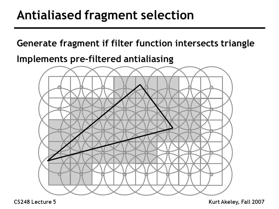 CS248 Lecture 5Kurt Akeley, Fall 2007 Antialiased fragment selection Generate fragment if filter function intersects triangle Implements pre-filtered