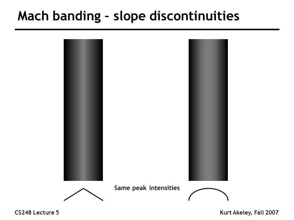 CS248 Lecture 5Kurt Akeley, Fall 2007 Mach banding – slope discontinuities Same peak intensities