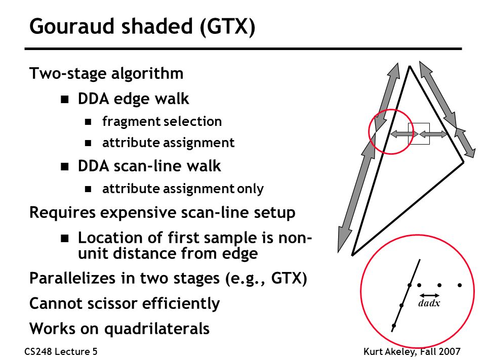 CS248 Lecture 5Kurt Akeley, Fall 2007 Gouraud shaded (GTX) Two-stage algorithm n DDA edge walk n fragment selection n attribute assignment n DDA scan-line walk n attribute assignment only Requires expensive scan-line setup n Location of first sample is non- unit distance from edge Parallelizes in two stages (e.g., GTX) Cannot scissor efficiently Works on quadrilaterals dadx