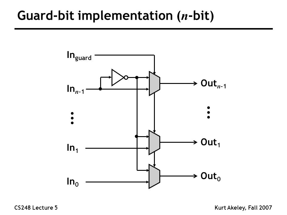 CS248 Lecture 5Kurt Akeley, Fall 2007 Guard-bit implementation ( n -bit) Out 0 In 0 Out 1 In 1 Out n -1 In n -1 In guard