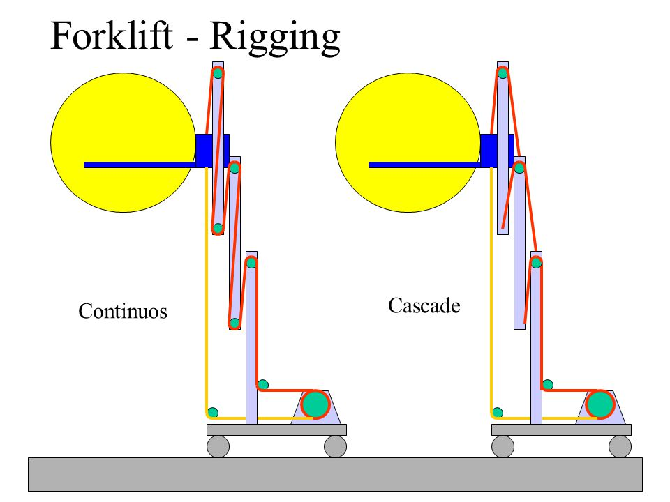 Forklift - Rigging Continuos Cascade