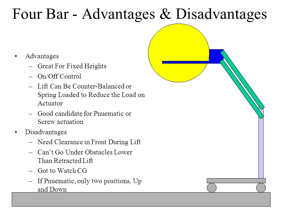 Four Bar - Advantages & Disadvantages Advantages –Great For Fixed Heights –On/Off Control –Lift Can Be Counter-Balanced or Spring Loaded to Reduce the Load on Actuator –Good candidate for Pnuematic or Screw actuation Disadvantages –Need Clearance in Front During Lift –Can't Go Under Obstacles Lower Than Retracted Lift –Got to Watch CG –If Pnuematic, only two positions, Up and Down