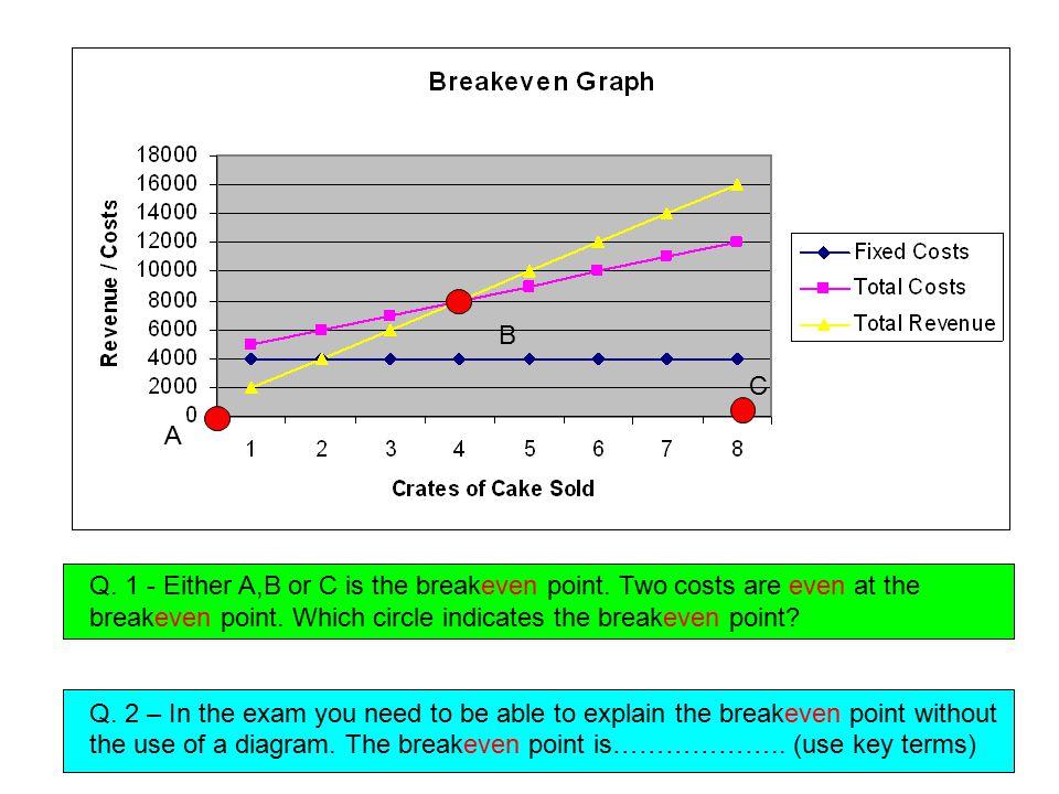 A B C Q.1 - Either A,B or C is the breakeven point.