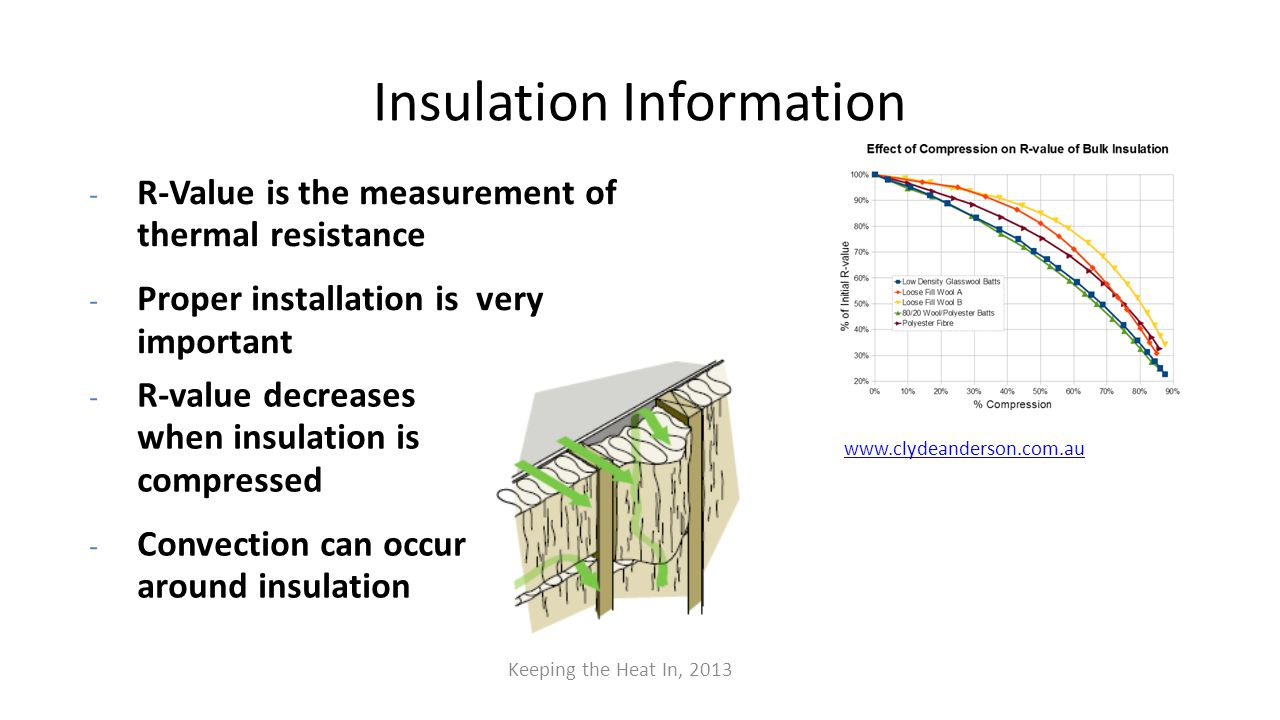 www.clydeanderson.com.au Insulation Information - R-Value is the measurement of thermal resistance - Proper installation is very important - R-value d