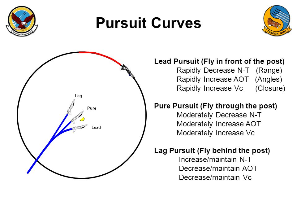 Pursuit Curves Lead Pursuit (Fly in front of the post) Rapidly Decrease N-T (Range) Rapidly Increase AOT (Angles) Rapidly Increase Vc (Closure) Pure P