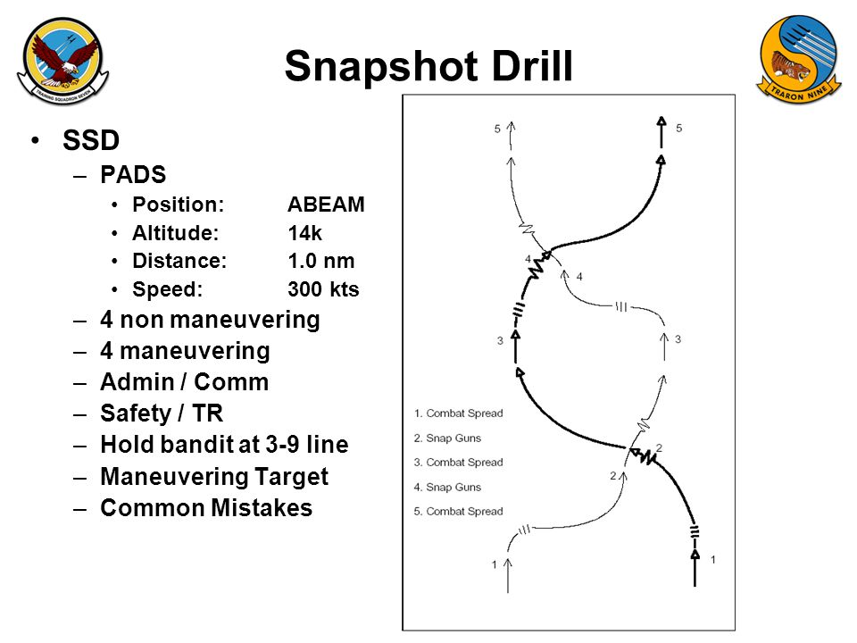 Snapshot Drill SSD –PADS Position:ABEAM Altitude:14k Distance:1.0 nm Speed:300 kts –4 non maneuvering –4 maneuvering –Admin / Comm –Safety / TR –Hold