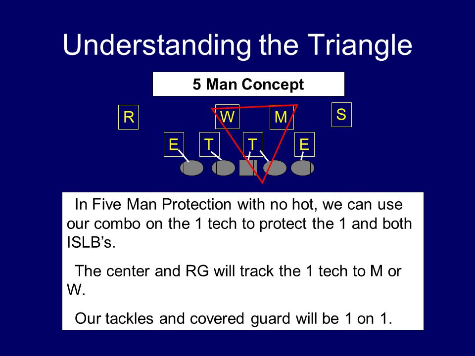 Understanding the Triangle TTEE W M S R  In Five Man Protection with no hot, we can use our combo on the 1 tech to protect the 1 and both ISLB's.  T