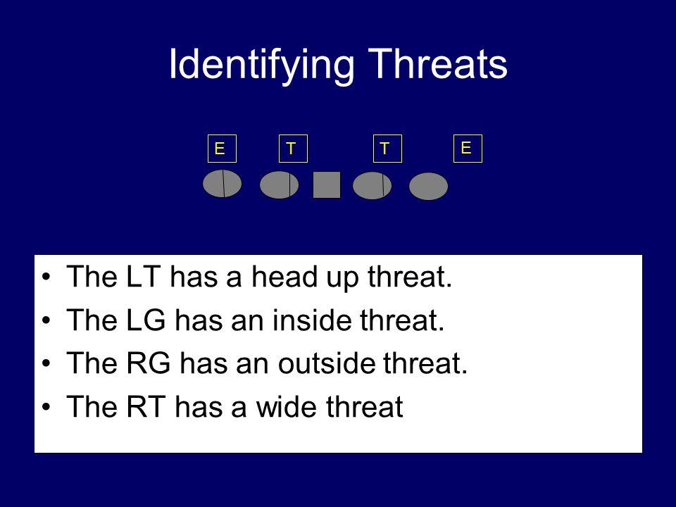 Identifying Threats The LT has a head up threat. The LG has an inside threat. The RG has an outside threat. The RT has a wide threat. E TTE