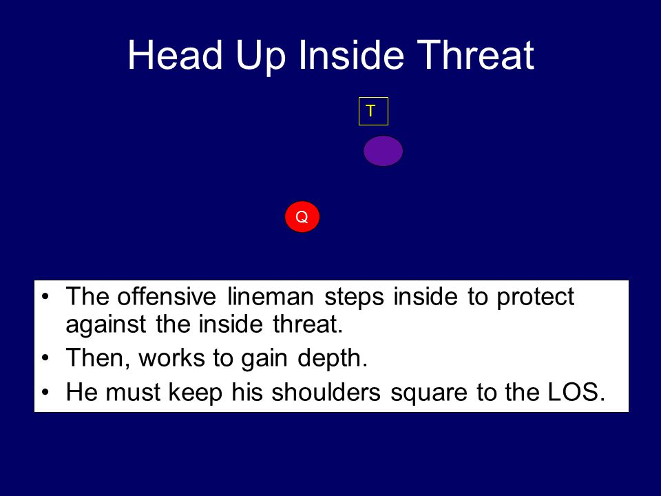 Head Up Inside Threat The offensive lineman steps inside to protect against the inside threat.