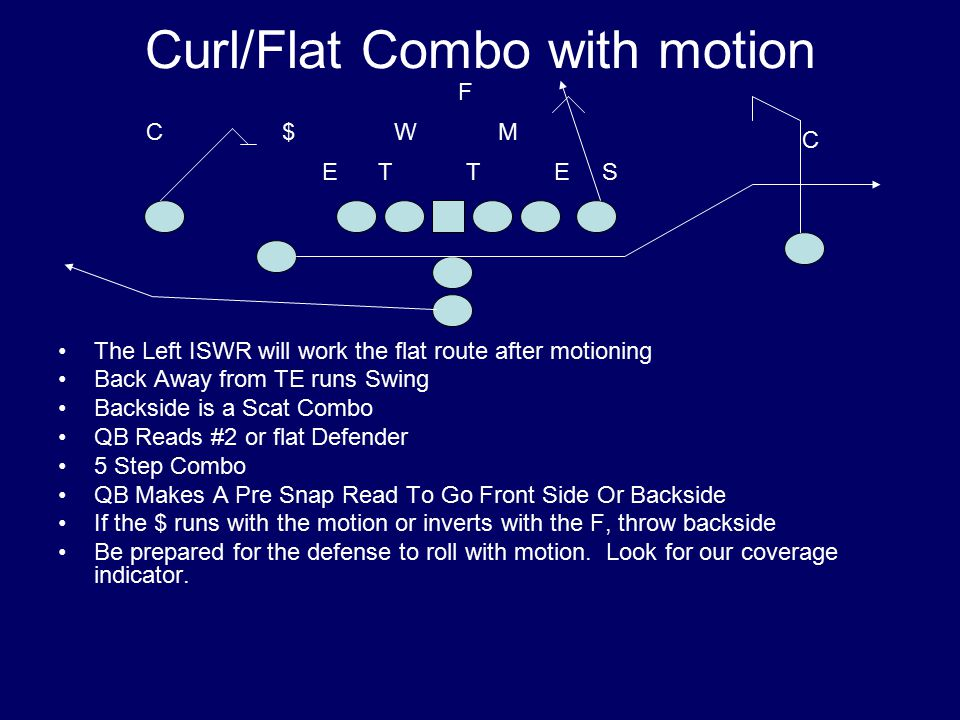 Curl/Flat Combo with motion The Left ISWR will work the flat route after motioning Back Away from TE runs Swing Backside is a Scat Combo QB Reads #2 or flat Defender 5 Step Combo QB Makes A Pre Snap Read To Go Front Side Or Backside If the $ runs with the motion or inverts with the F, throw backside Be prepared for the defense to roll with motion.