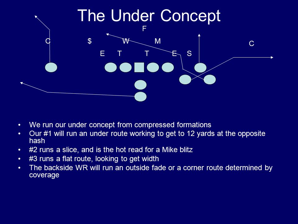 The Under Concept We run our under concept from compressed formations Our #1 will run an under route working to get to 12 yards at the opposite hash #2 runs a slice, and is the hot read for a Mike blitz #3 runs a flat route, looking to get width The backside WR will run an outside fade or a corner route determined by coverage T M S W E $ ET C C F