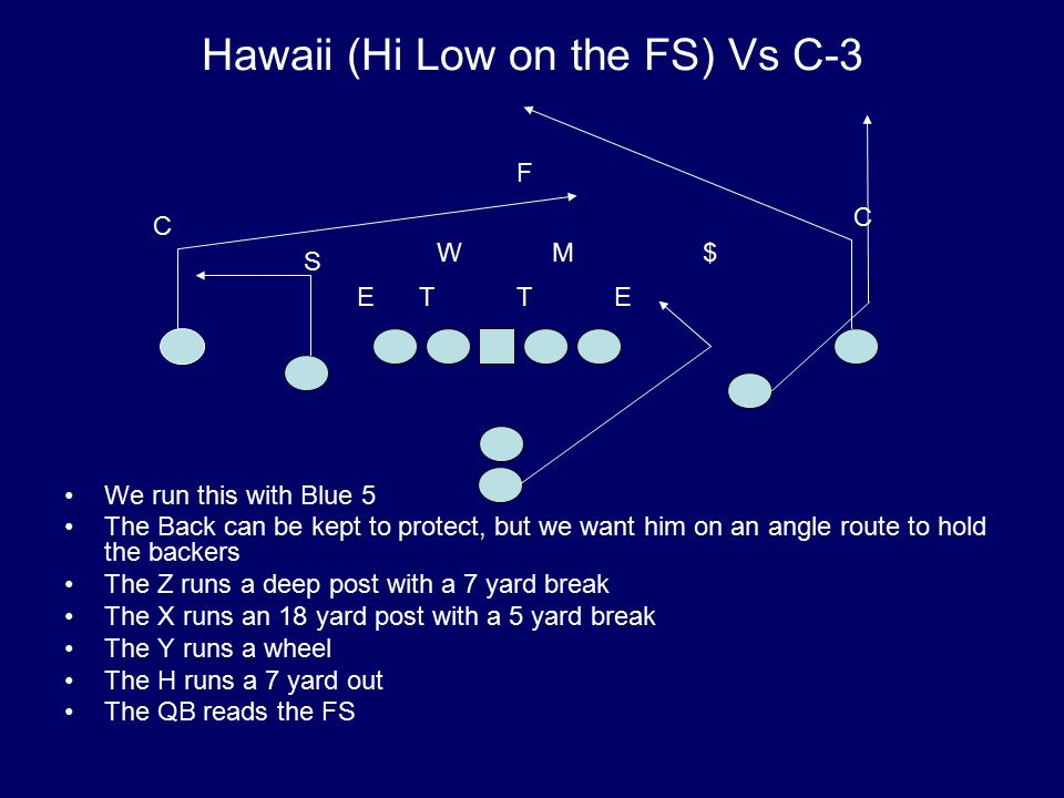 Hawaii (Hi Low on the FS) Vs C-3 We run this with Blue 5 The Back can be kept to protect, but we want him on an angle route to hold the backers The Z runs a deep post with a 7 yard break The X runs an 18 yard post with a 5 yard break The Y runs a wheel The H runs a 7 yard out The QB reads the FS T M S W E $ ET C C F