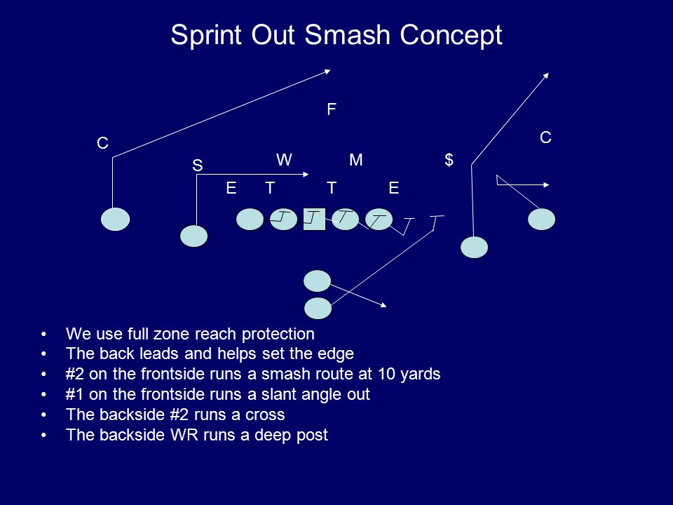 Sprint Out Smash Concept We use full zone reach protection The back leads and helps set the edge #2 on the frontside runs a smash route at 10 yards #1 on the frontside runs a slant angle out The backside #2 runs a cross The backside WR runs a deep post T M S W E $ ET C C F