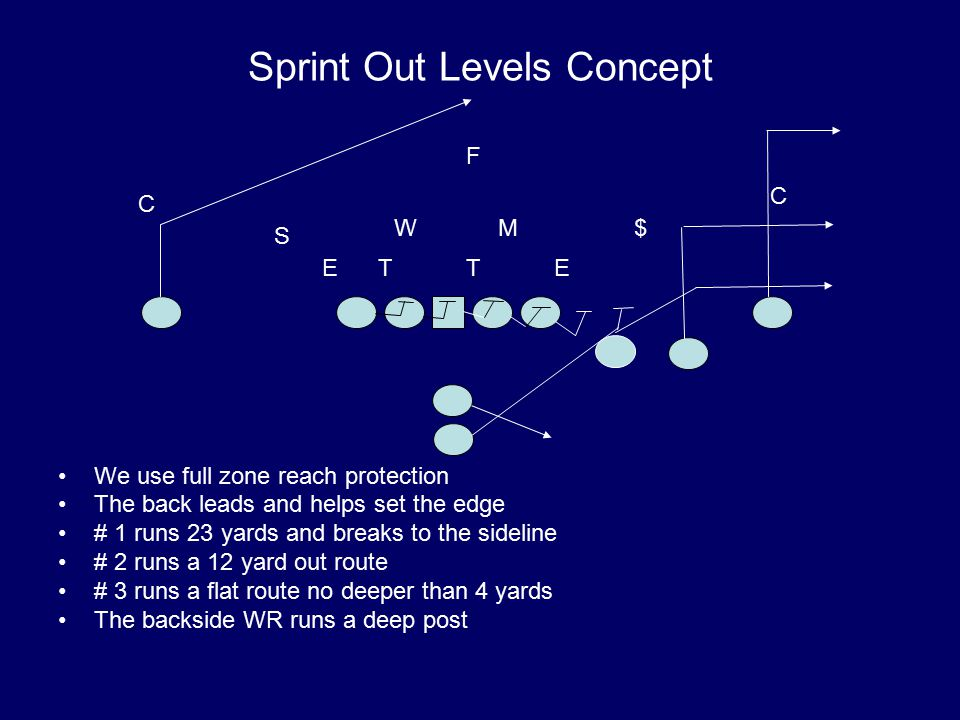 Sprint Out Levels Concept We use full zone reach protection The back leads and helps set the edge # 1 runs 23 yards and breaks to the sideline # 2 runs a 12 yard out route # 3 runs a flat route no deeper than 4 yards The backside WR runs a deep post T M S W E $ ET C C F