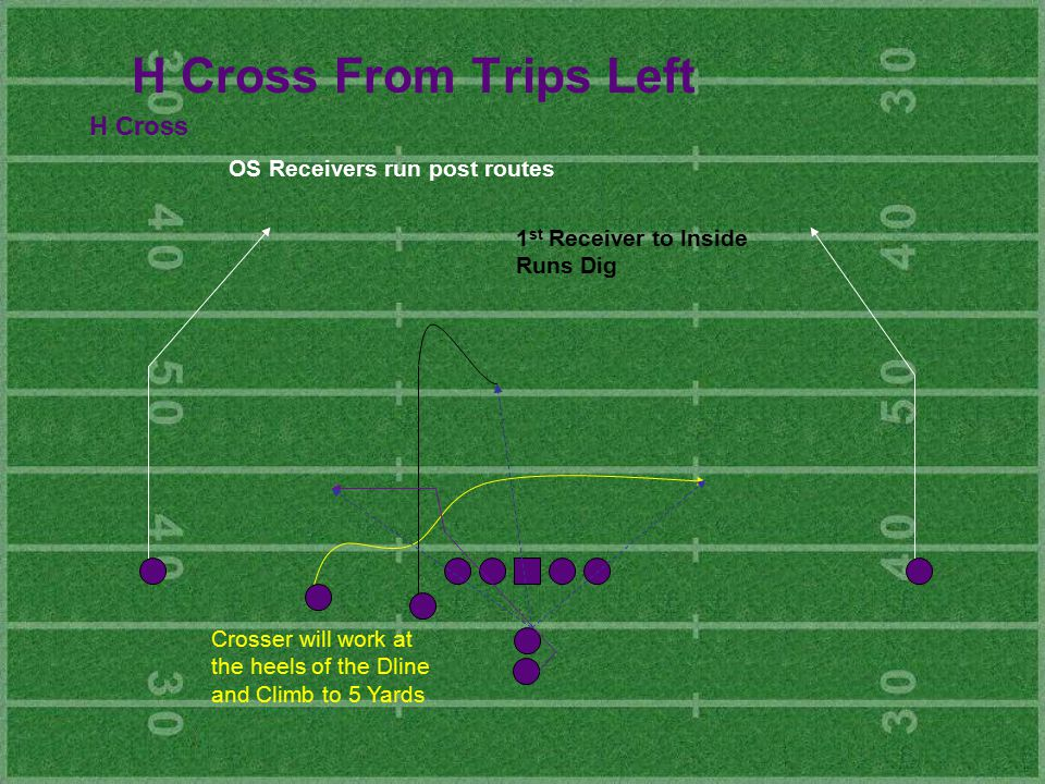 H Cross From Trips Left H Cross Crosser will work at the heels of the Dline and Climb to 5 Yards OS Receivers run post routes 1 st Receiver to Inside Runs Dig