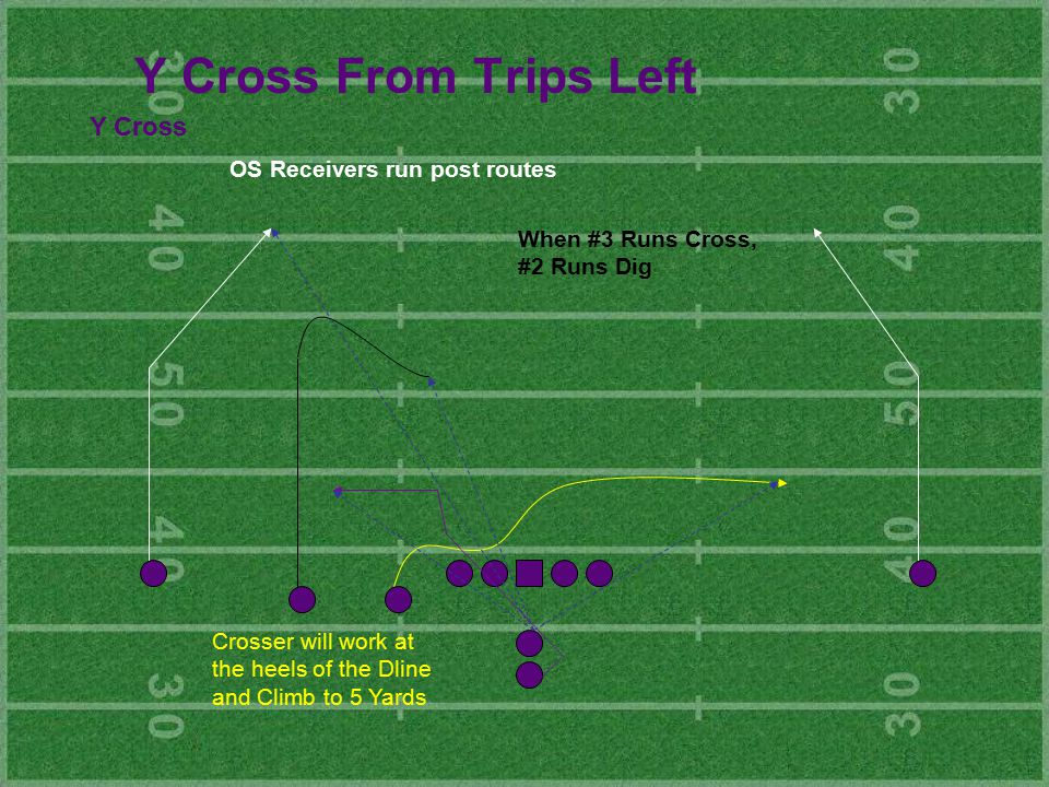Y Cross From Trips Left Y Cross Crosser will work at the heels of the Dline and Climb to 5 Yards OS Receivers run post routes When #3 Runs Cross, #2 Runs Dig