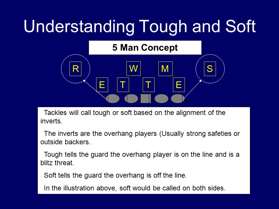 Understanding Tough and Soft TTEE W MSR  Tackles will call tough or soft based on the alignment of the inverts.  The inverts are the overhang player