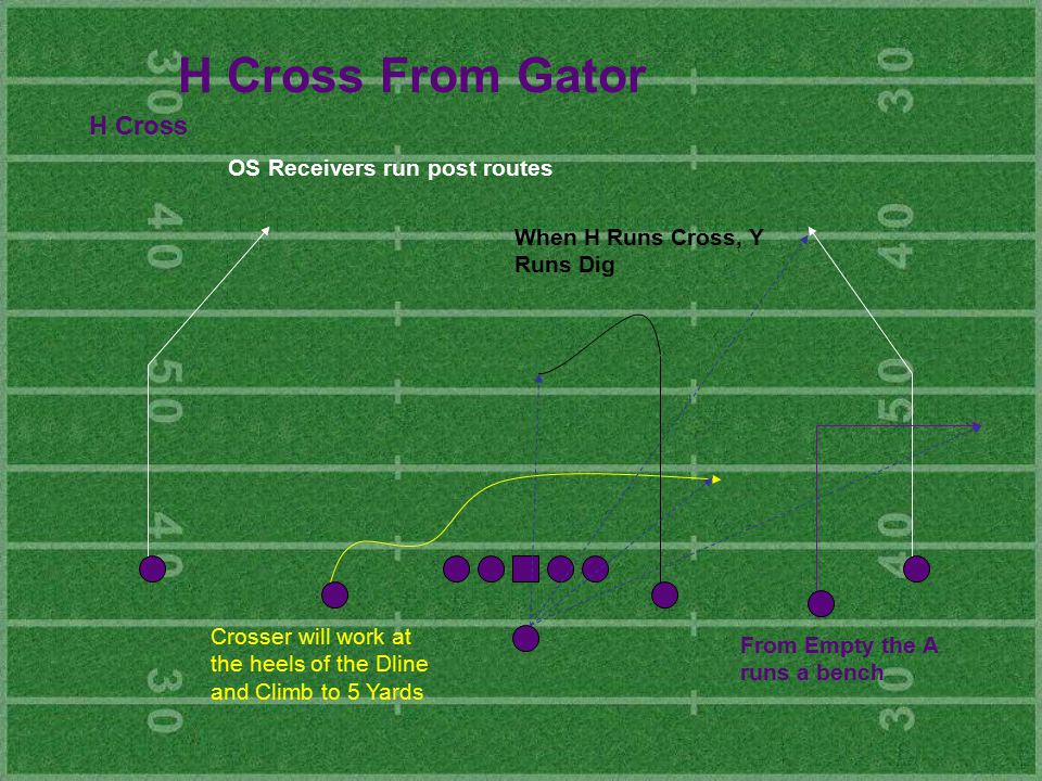 H Cross From Gator H Cross Crosser will work at the heels of the Dline and Climb to 5 Yards OS Receivers run post routes When H Runs Cross, Y Runs Dig From Empty the A runs a bench