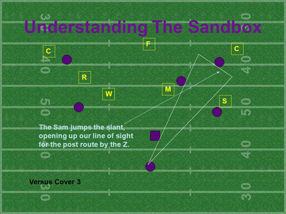 Understanding The Sandbox M W R S C C F The Sam jumps the slant, opening up our line of sight for the post route by the Z.